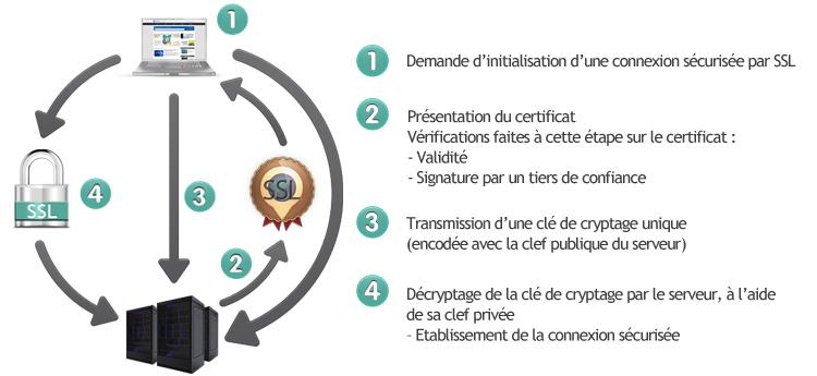 Schéma principe de fonctionnement du SSL