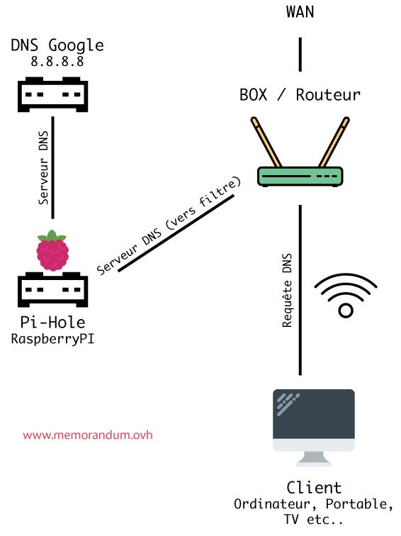 Schéma réseau Pi-Hole